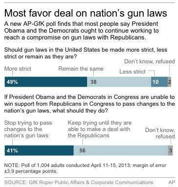 Graphic shows AP-GfK poll opinions on gun laws