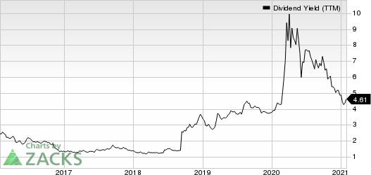 Comerica Incorporated Dividend Yield (TTM)