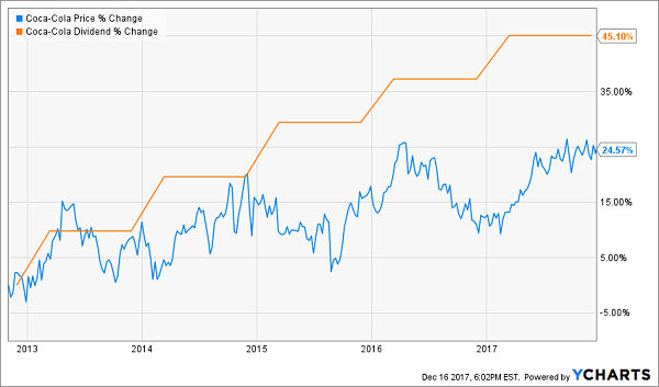 7 Stocks to Buy for Big May Dividend Hikes