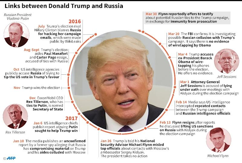 Timeline of Donald Trump's alleged links to Russia (AFP Photo/Christopher HUFFAKER, Paz PIZARRO, Gillian HANDYSIDE)