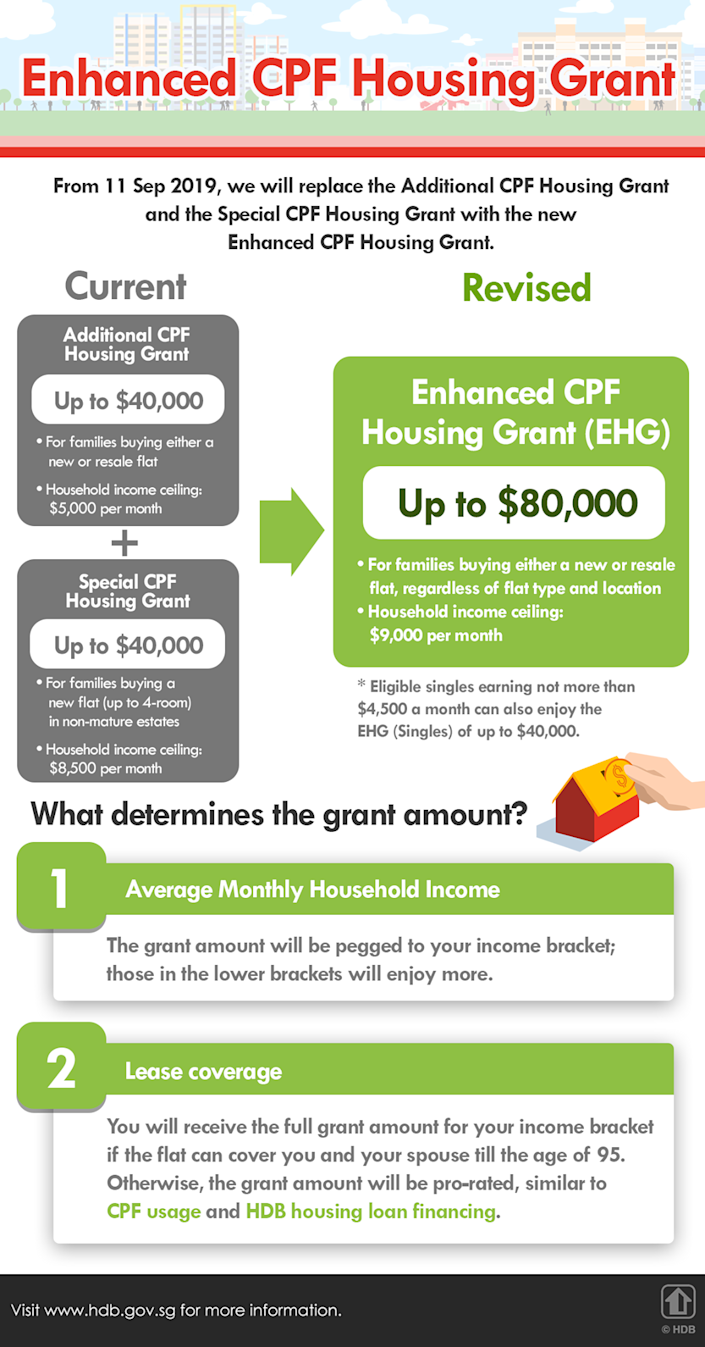 What is the new Enhanced Housing Grant?