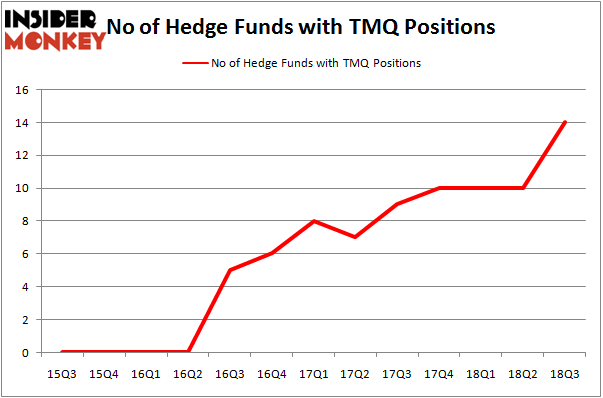 No of Hedge Funds with TMQ Positions
