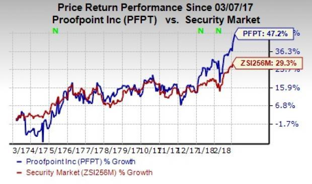 Proofpoint (PFPT) attains new 52-week high on the back of encouraging quarter results and recent acquisition.
