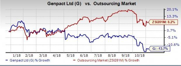 Genpact's (G) third-quarter 2018 earnings and revenues improve on a year-over-year basis.