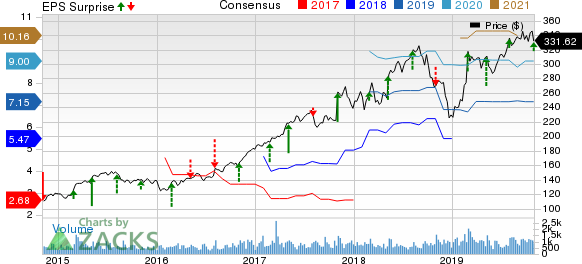 Bio-Rad Laboratories, Inc. Price, Consensus and EPS Surprise