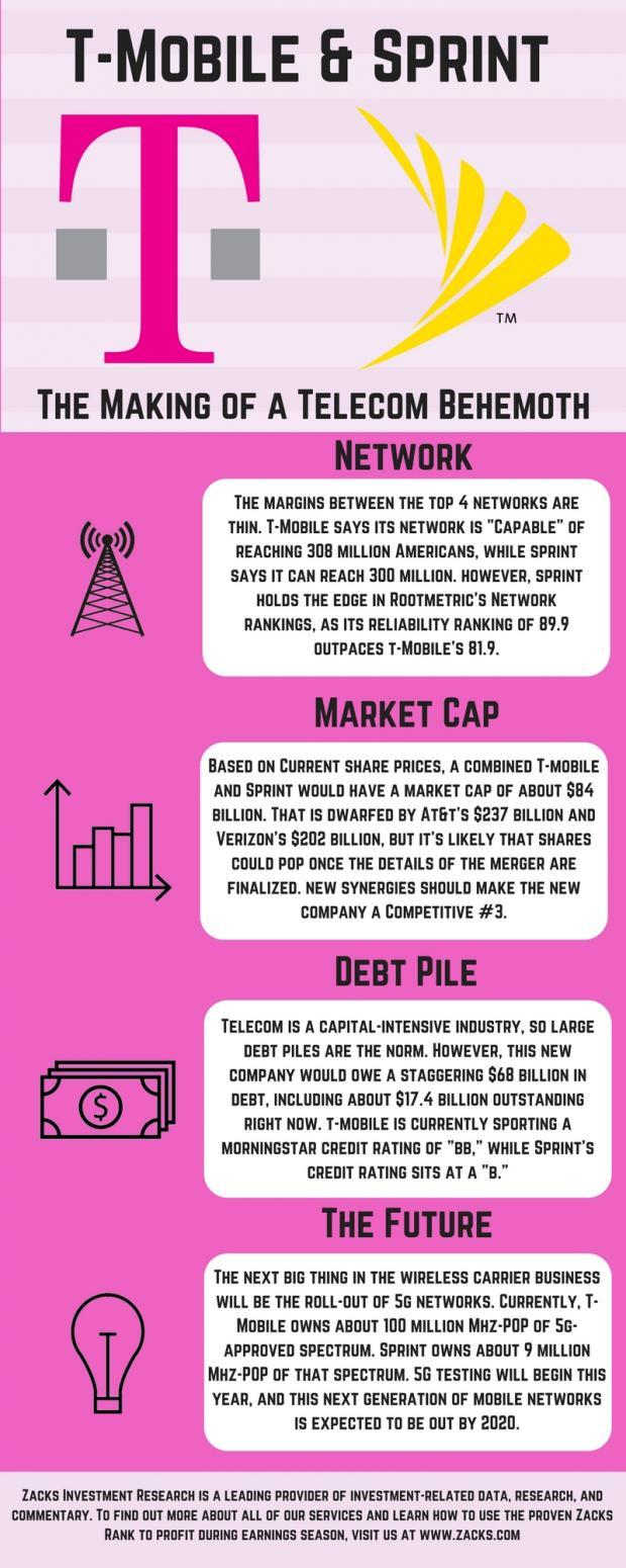 An Infographic Guide to the Rumored T-Mobile & Sprint Merger