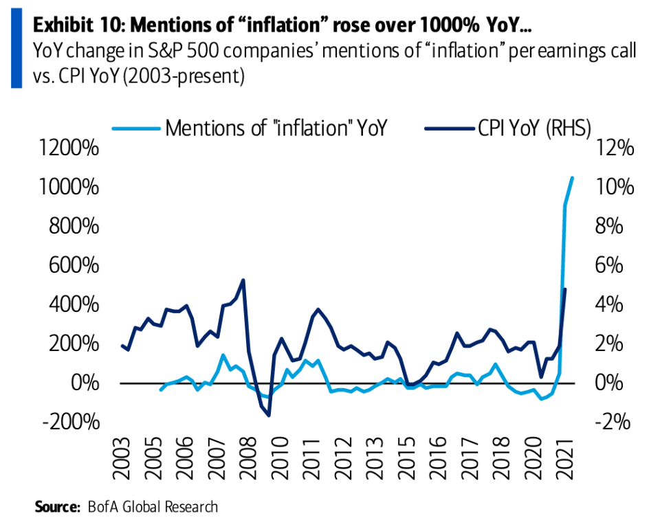Inflation mentions on earnings calls are up a whopping 1,000% compared to last year, according to data from Bank of America Global Research. (Source: Bank of America Global Research)