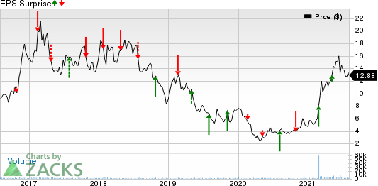 Timken Steel Corporation Price and EPS Surprise