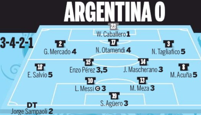 Player ratings in the Argentine national press did not make for pretty reading. (Twitter)