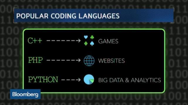 How to Choose a Coding Language [Video]