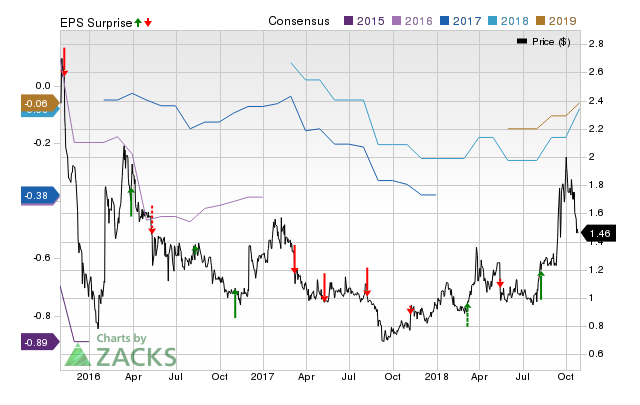Vertex Energy (VTNR) doesn't possess the right combination of the two key ingredients for a likely earnings beat in its upcoming report. Get prepared with the key expectations.