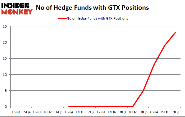 No of Hedge Funds with GTX Positions