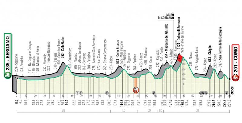 The updated profile for the 2020 Il Lombardia
