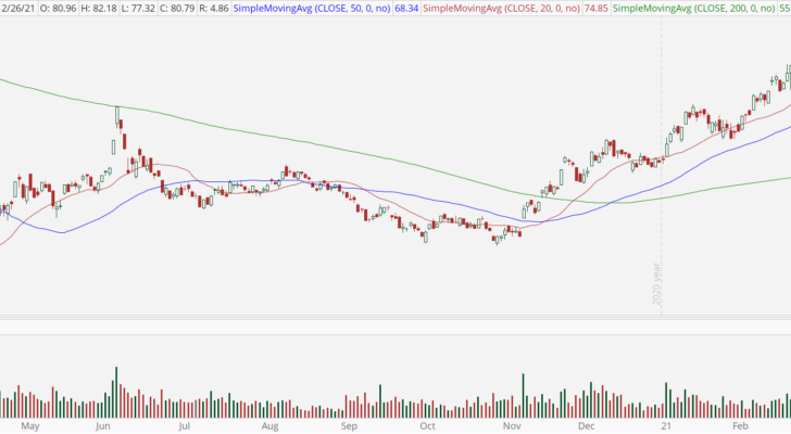 Oil & Gas ETF (XOP) with bull retracement