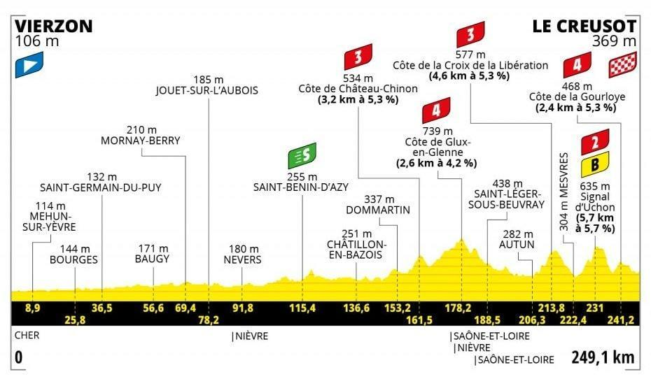 Tour de France, profile of the seventh stage - ASO