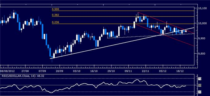 Forex_Analysis_Can_the_Dollar_Capitalize_as_SP_500_Spikes_Lower_body_Picture_4.png, Forex Analysis: Can the Dollar Capitalize as S&P 500 Spikes Lower?