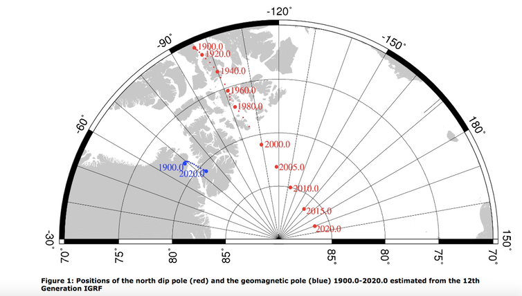 "<span class=""caption"">Positions of the north magnetic pole (red) and the geomagnetic pole (blue) between 1900 and 2020.</span> <span class=""attribution""><a class=""link rapid-noclick-resp"" href=""http://www.geomag.bgs.ac.uk/education/poles.html"" rel=""nofollow noopener"" target=""_blank"" data-ylk=""slk:British Geological Survey"">British Geological Survey</a>, <a class=""link rapid-noclick-resp"" href=""http://creativecommons.org/licenses/by-sa/4.0/"" rel=""nofollow noopener"" target=""_blank"" data-ylk=""slk:CC BY-SA"">CC BY-SA</a></span>"