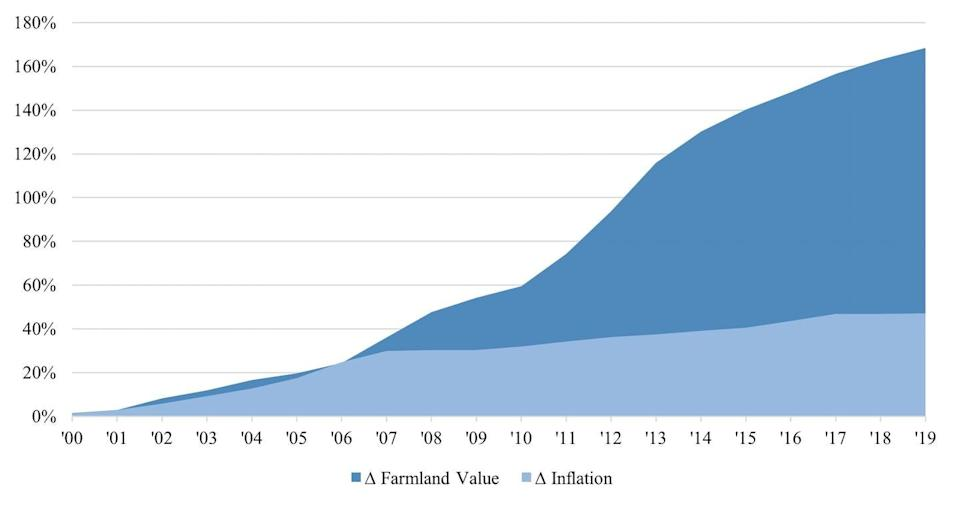 A graph shows inflation and farmland value