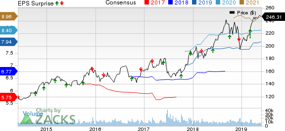 Costco Wholesale Corporation Price, Consensus and EPS Surprise