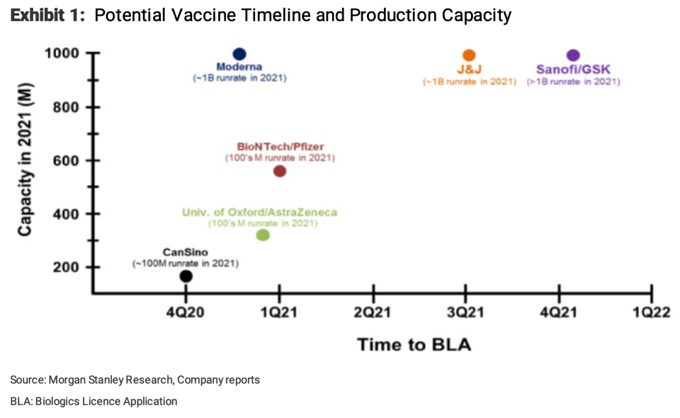 The most promising coronavirus vaccines, and their timelines to development.