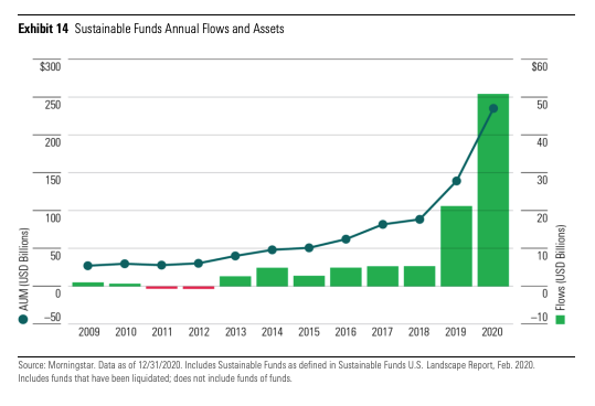 Bar and line chart showing an increase in sustainable funds assets in 2019 and 2020.