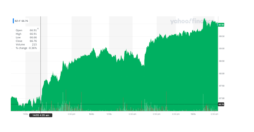 Brent crude rose on Tuesday afternoon. Chart: Yahoo Finance UK