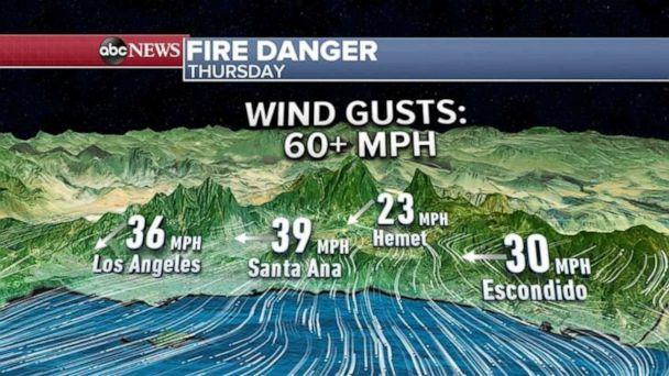 PHOTO: Santa Ana Winds in southern Cali will continue into Friday. (ABC News)