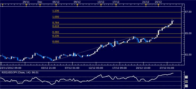 Forex_Analysis_USDJPY_Classic_Technical_Report_12.28.2012_body_Picture_1.png, Forex Analysis: USD/JPY Classic Technical Report 12.28.2012
