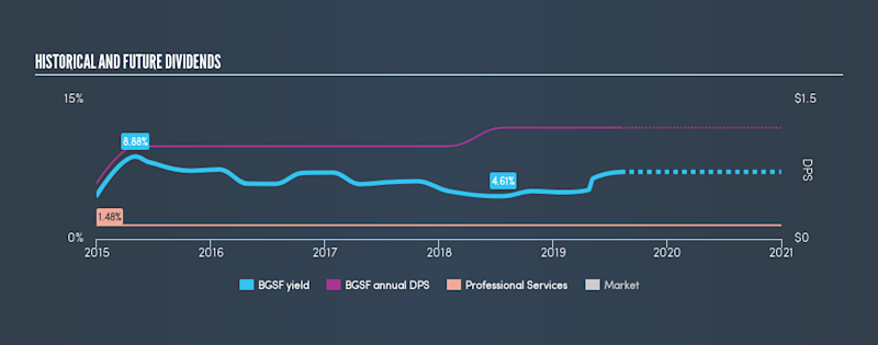 AMEX:BGSF Historical Dividend Yield, August 6th 2019