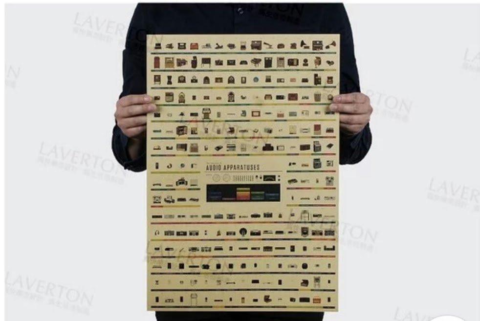 收音機 進化史大全圖 牛皮纸海報 51 * 35.5cm
