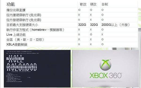 台中XBOX360代改機脈衝自制系統,光碟機已經刷過 LT 2.0 / LT 3.0用到好 $ 1500