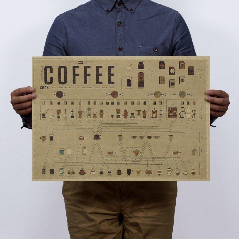 【貼貼屋】咖啡配比全圖解 懷舊復古 牛皮紙海報 壁貼 店面裝飾 電影海報 307