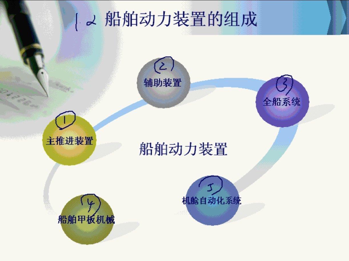 【9420-4004】船舶動力裝置原理與 教學影片-( 60堂課 上海交通大學 ) 420元!