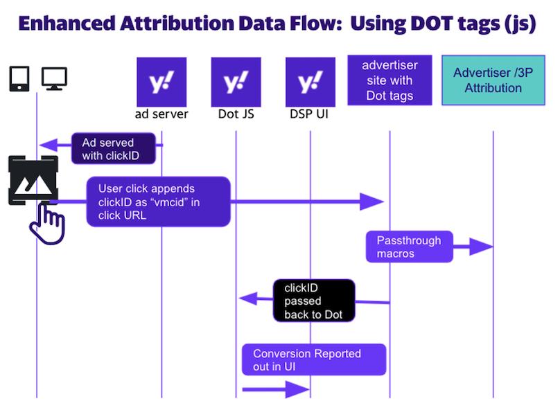 data flow dot tag