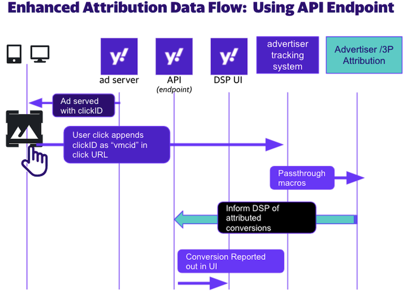 flow enhanced attribution