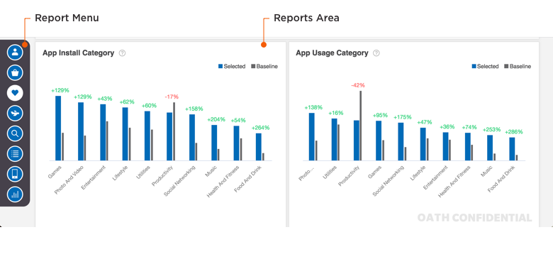 Audiences Insights Console Reports Area