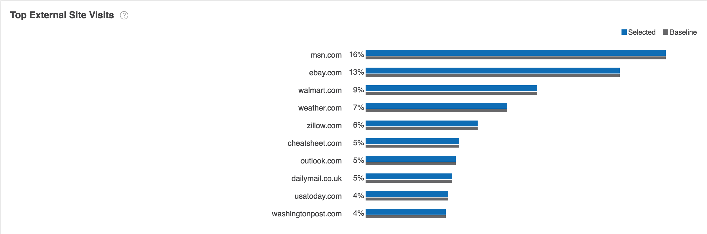 Top External Site Visits Report