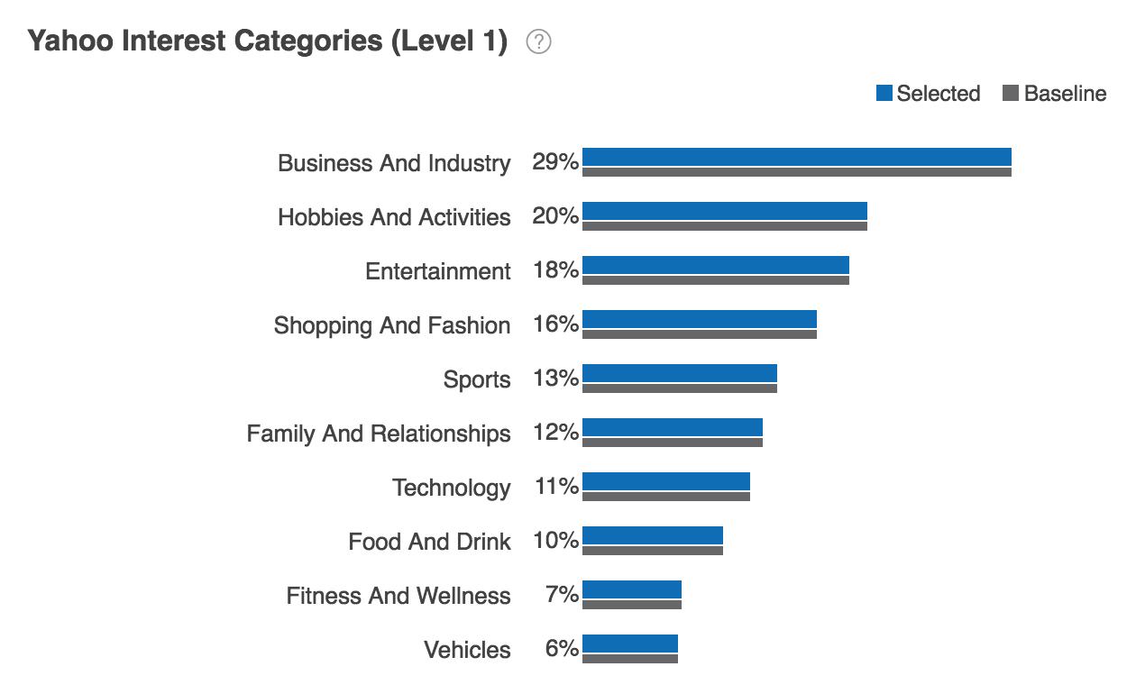 Yahoo Interest Categories Report