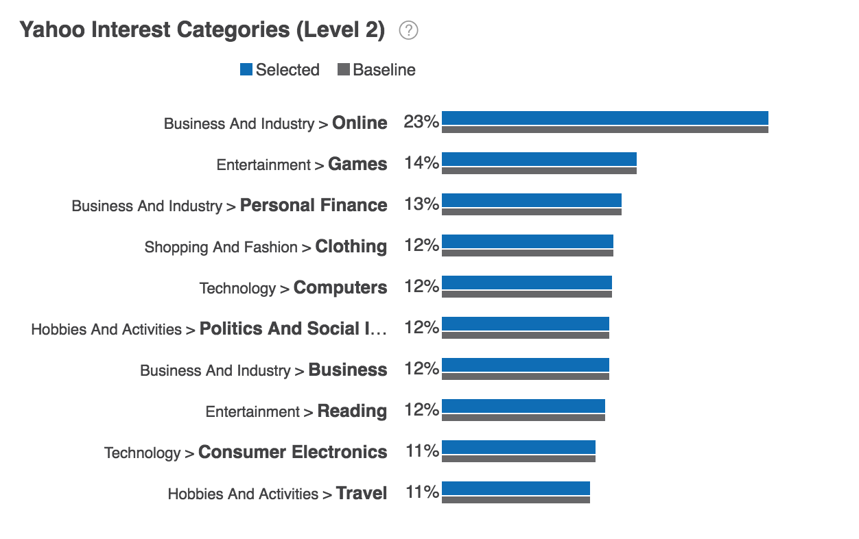 Yahoo Interest Categories Report