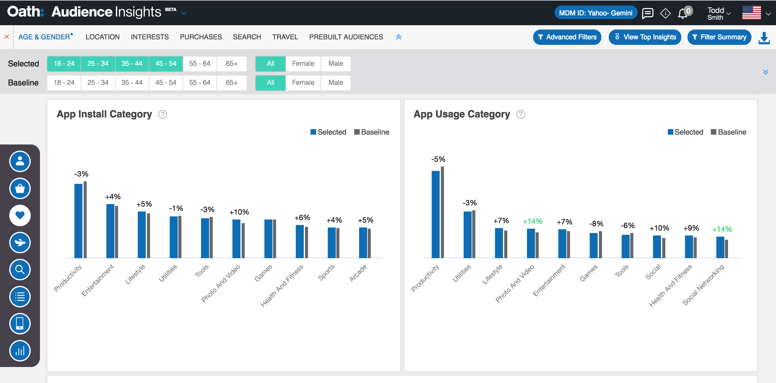 Behavior Reports in the Audience Insights Console