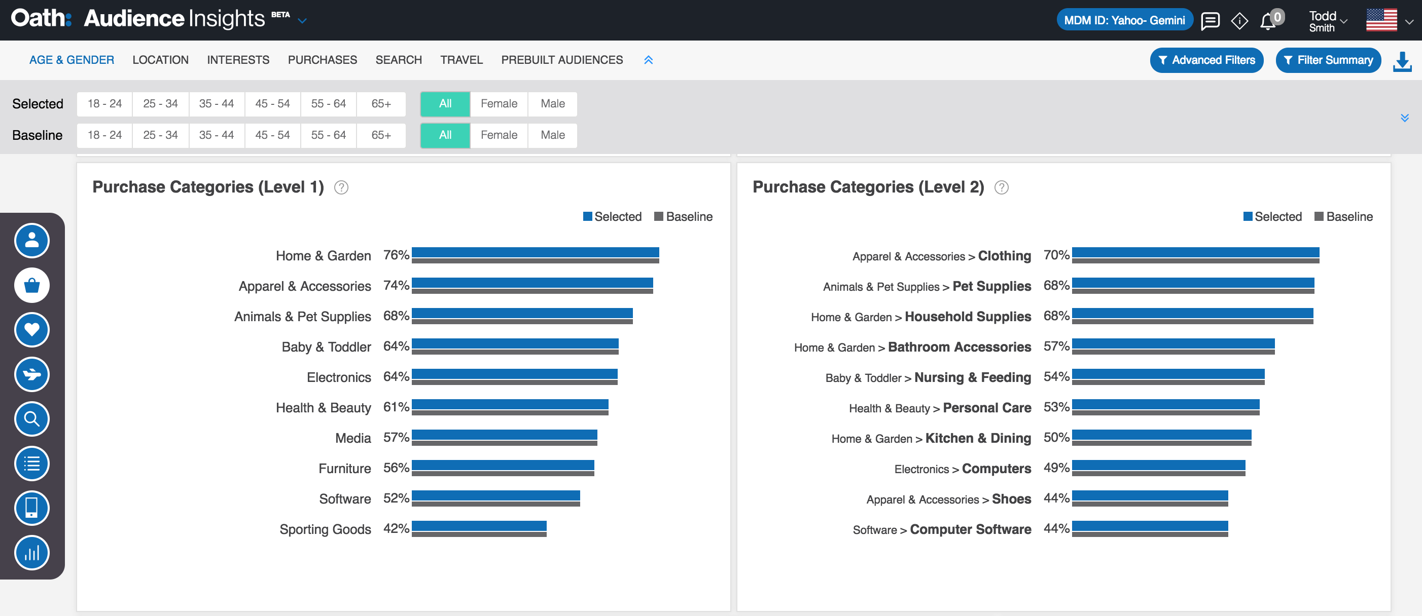 Purchase Insights Reports