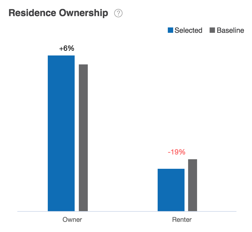 Demographic Residence Ownership Report