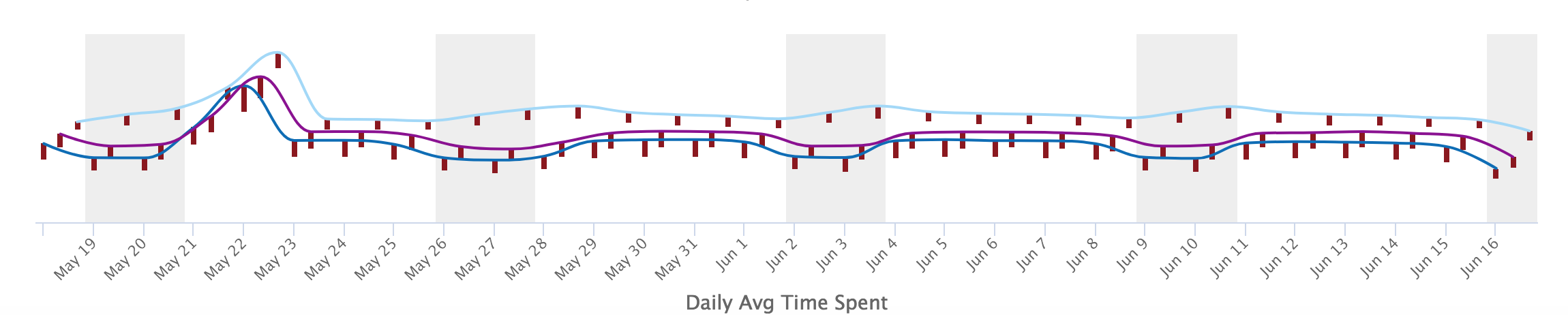 App Activity Daily Trend Report; Daily Avg Time Spent Chart