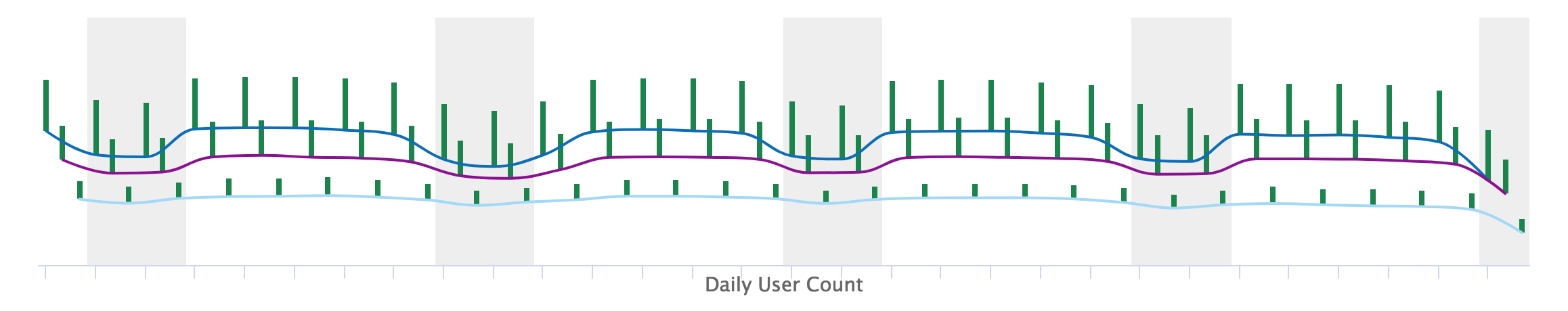 App Activity Daily Trend Report: Daily User Count Chart
