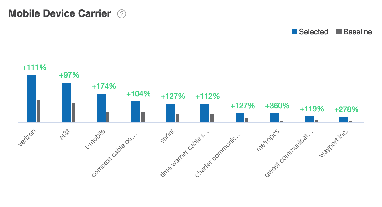 Mobile Device Carrier Report