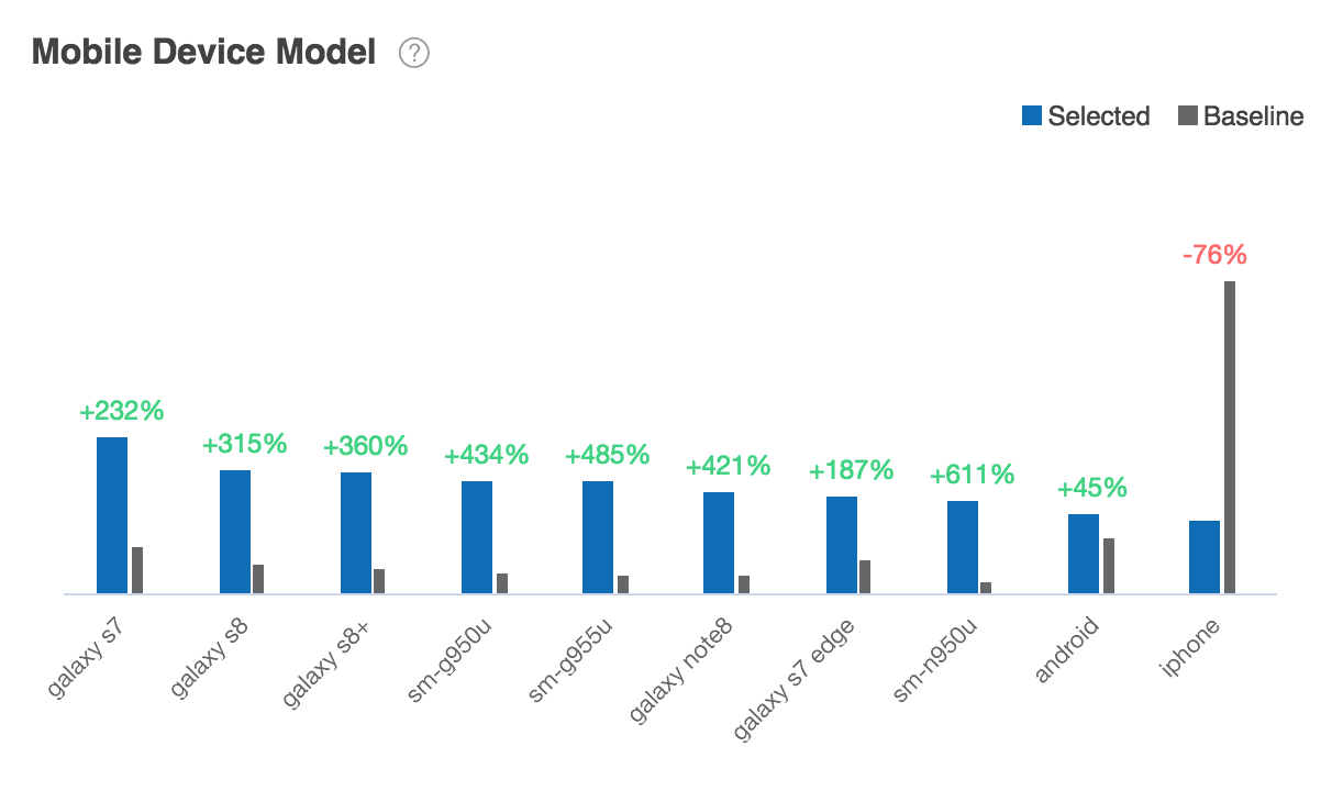 Mobile Device Model Report