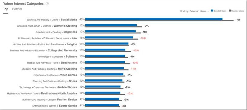 Yahoo Interest Categories