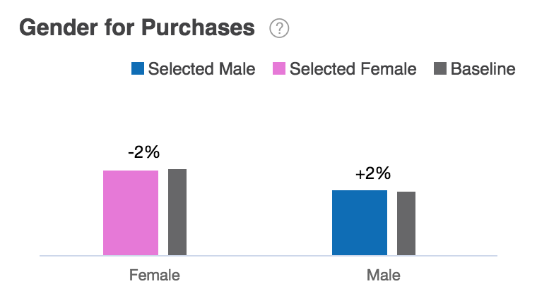 Gender for Purchases