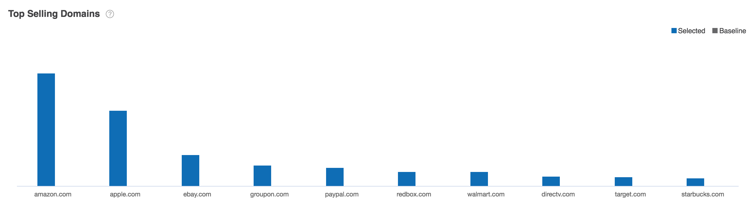 Top Selling Domains