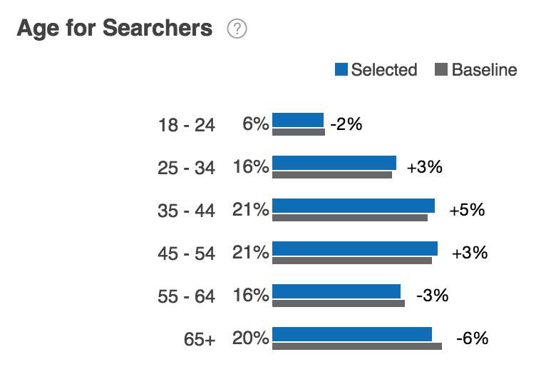 Age Distribution for Searchers